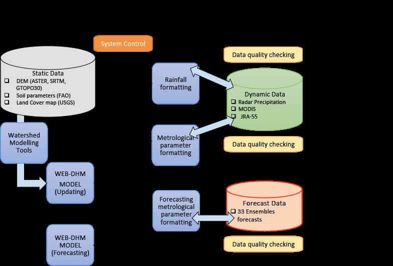 WEB-DHM Online Prediction System Diagram