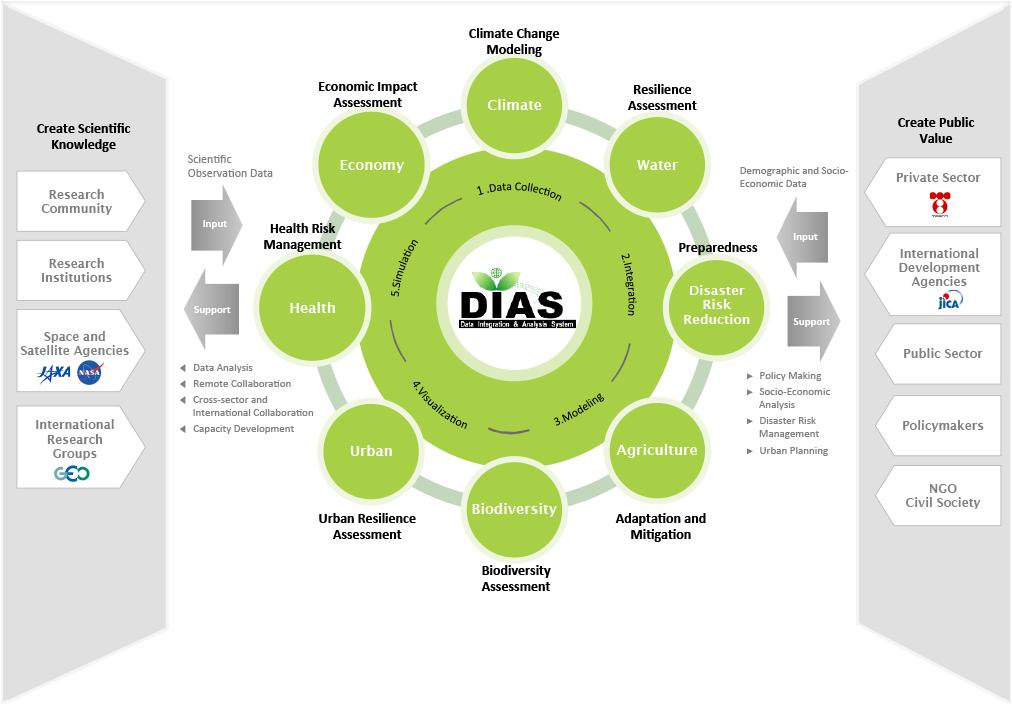 DIAS Overview
