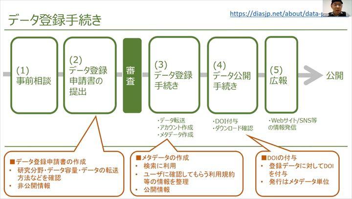東京大学 小野先生よりデータ登録手続きのご説明